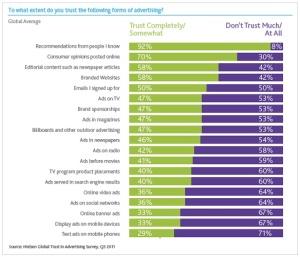 Confiance des consommateurs en la publicité web et mobile (Nielsen)