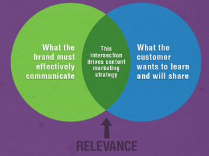 Defining intersection between brand communications and customer communications